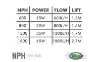 Pompe NPH 800
